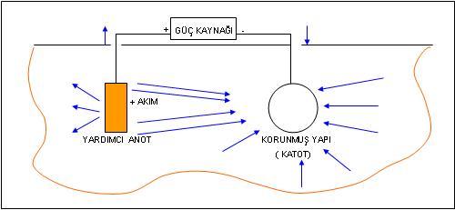 Dış akım kaynaklı katodik koruma sistemi
